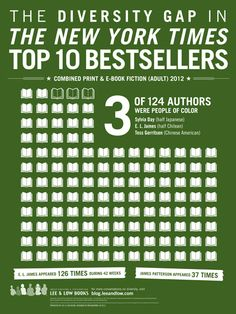 Where's the Diversity? The NY Times Top 10 Bestsellers List « the open book #diversitygap