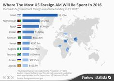This Map Should Change The Way You Think About Foreign Aid Change - Us foreign aid map