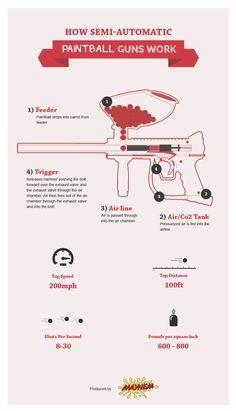 How Semi-Automatic Paintball Guns Work - http://www.pureinfographics.com/semi-automatic-paintball-guns-work/