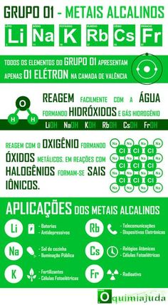 Infográfico com Detalhes Sobre os Elementos Químicos da Família dos Metais Alcalinos, Família 1A da Tabela Periódica  Veja mais e...