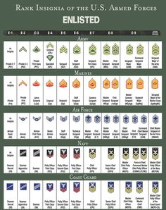 RANK STRUCTURE AND INSIGNIA OF ENLISTED MILITARY PERSONNEL - ALL BRANCHES OF US MILITARY SERVICE