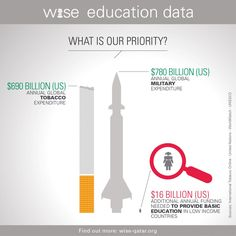 "What Is Our Priority? (And other interesting ""WISE Education"" infographics)"