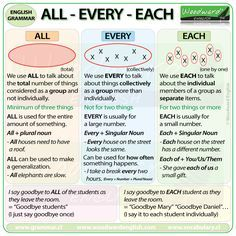 All, Every, Each - English Grammar English Grammar Rules, Learn English Grammar, Learn English Words, Grammar And Vocabulary, Grammar Lessons, English Language Learning, English Writing, English Study, English Lessons