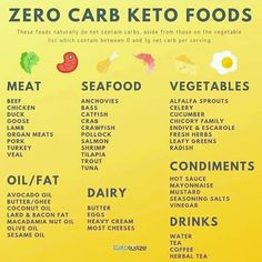 IS THE KETO DIET FOR YOU? With the Keto diet being very popular right now, you may be thinking about trying it yourself. Is it the right diet for you? Keto Foods, Keto Snacks, Keto Recipes, Healthy Recipes, 0 Carb Foods, Keto List Of Foods, Crockpot Recipes, Dessert Recipes, Desserts