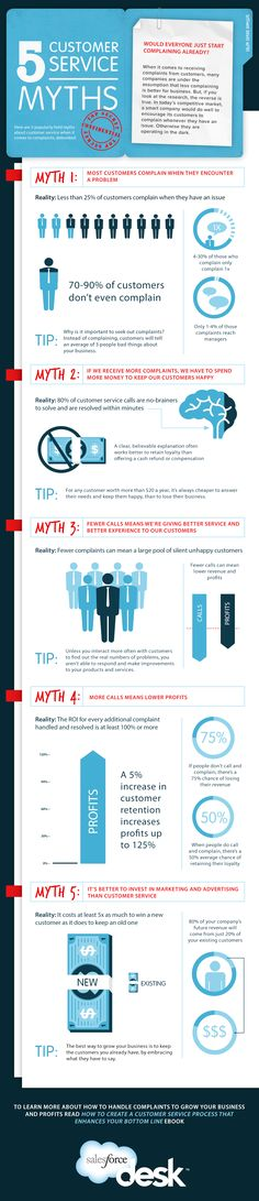 Top 5 Customer Service Myths about Customer Complaints (Infographic): http://www.providesupport.com/blog/top-5-customer-service-myths/ #customerservice #infographic