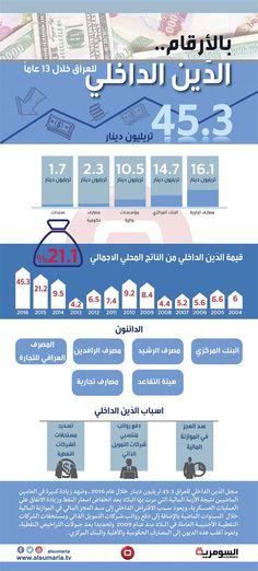 انفوغراف: بالارقام الدَين الداخلي للعراق خلال 13 عاما