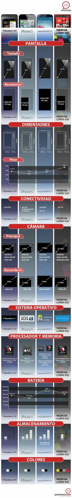 iPhone 5 vs. Z10 vs. Galaxy S4 vs. Luimia 920 #infografia #infographic