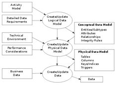 The data modeling process. The figure illustrates the way data models are developed and used today. A conceptual data model is developed based on the data requirements for the application that is being developed, perhaps in the context of an activity model. The data model will normally consist of entity types, attributes, relationships, integrity rules, and the definitions of those objects. This is then used as the start point for interface or database design