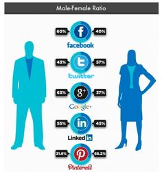 Facebook User : Male-Female Ratio  #Social Curator  il-kwone,Hwang