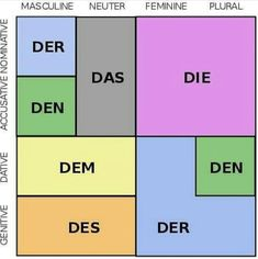 German grammar is the set of structural rules of the German language, which in many respects is quite similar to that of the other Germanic languages. Study German, German English, Learn German, Learn French, Learn English, German Language Learning, Language Study, Language Lessons, Spanish Language