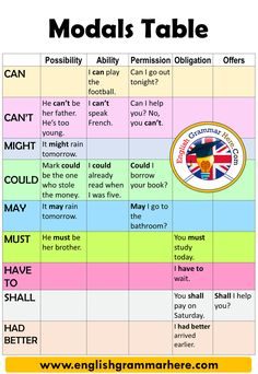 English Modals Table and Example Sentences Possibility Ability Permission Obligation Offers CAN I can play the football. Teaching English Grammar, English Vocabulary Words, Grammar Lessons, English Language Learning, English Tips, English Lessons, English English, English Verbs, How To Speak French