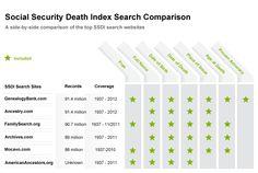 27 Genealogy Infographics Ideas Family History Genealogy History