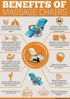 Benefits of Massage Chairs infographic.