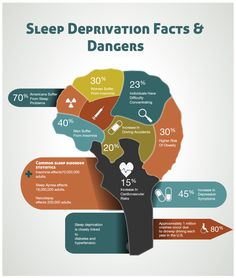 Sleep Deprivation Dangers – Decaying the mind and body