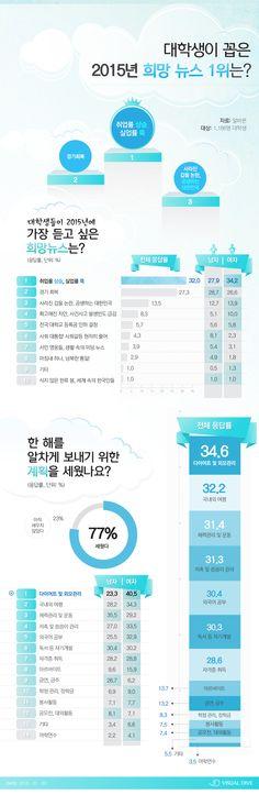 대학생들이 가장 듣고 싶어하는 '2015년 희망뉴스' [인포그래픽] #News / #Infographic ⓒ 비주얼다이브 무단 복사·전재·재배포 금지