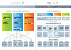 Service-Oriented Architecture (SOA) is a style of software design where services are provided to the other components by application components, through a communication protocol over a network. Software Architecture Diagram, Technical Architecture, Business Architecture, Enterprise Architecture, System Architecture, Domain Knowledge, Distributed Computing, Strategic Goals, Technology Management