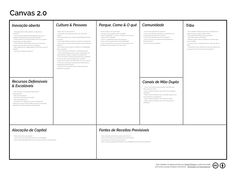 Canvas 2.0 por Daniel Pereira - O Analista de Modelos de Negócios    #canvas20 #modelodenegocio #modelocanvas #businessmodelcanvas #businessmodelgeneration