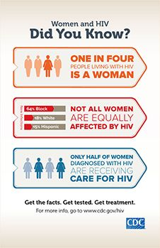 HIV and Women infographics