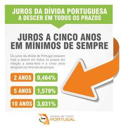 Juros da dívida de Portugal a descer em todos os prazos. Juros a cinco anos em mínimos de sempre!  #atualidade #juros #mínimos #portugal #AcimadetudoPortugal