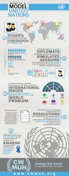 What is a Model United Nations - discover more at www.cwmun.org