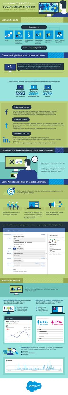 How to Create a Social Media Marketing Strategy that Works for Your Small Businesses - infographic