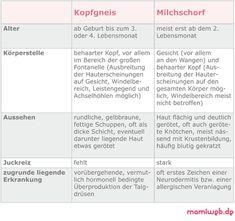 Mamiweb.de - Milchschorf/Kopfgneis beim Baby - was ist der Unterschied