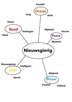 Fase 1: Associatiediagram Nieuwsgierig Illustrator versie