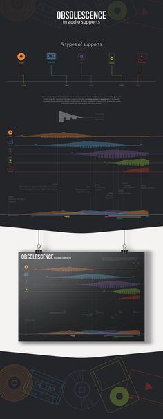 Obsolescence - Data Visualization on Behance