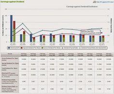 74 Best Dividend Stocks Images Dividend Stocks Stock Market