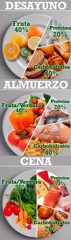La dieta equilibrada en porcentajes. #infigrafia #dietas #dietasaludable