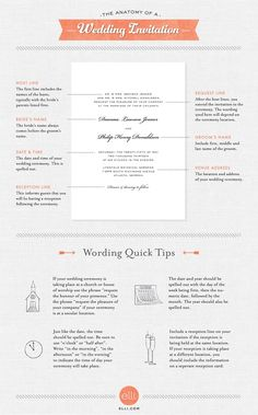 The Anatomy of a Wedding Invitaiton