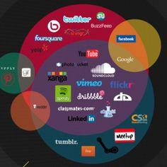 Come guadagnano i Social Media? [INFOGRAPHIC] #socialmedia