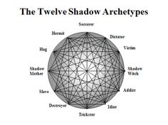 """SHADOW ARCHETYPE: """"Shadow is that hidden, repressed, for the most part inferior and guilt-laden personality whose ultimate ramifications reach back into the realm of our animal ancestors… Carl Jung Archetypes, Jungian Archetypes, Jungian Psychology, Psychology Quotes, Spiritual Psychology, Psychology Careers, Psychology Disorders, Book Writing Tips, Writing Prompts"""