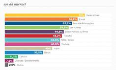 O JeffreyGroup e a Ideafix entrevistaram 500 participantes da Campus Party sobre seu comportamento como usuários da web, hábitos e preferências nas mídias sociais, opiniões e expectativas sobre o relacionamento com empresas e marcas na rede. Nas cinco primeiras posições no ranking de preferências estão: Facebook (95,2%); Twitter (79,2%); MSN (46,6%); Orkut (38,6%) e Skype (33,6%)