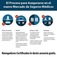 Los 4 pasos para asegurarse en el Mercado de Seguros Médicos. #Asegurate #oursalud