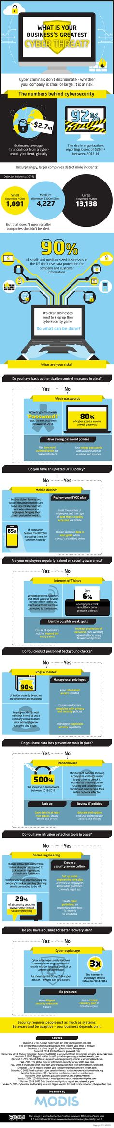 What Is Your Business' Greatest Cyber Threat? - Do you fancy an infographic? There are a lot of them online, but if you want your own please visit http://www.linfografico.com/prezzi/ Online girano molte infografiche, se ne vuoi realizzare una tutta tua visita http://www.linfografico.com/prezzi/