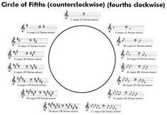 circle of fifths for trumpet - Google Search