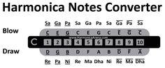 Harmonica Notes Converter HarmonicaArena.com