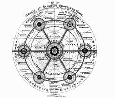"""ebenezer howard - garden city, 1898: diagram of the garden cities network around the town center, fully connected by rail (from """"garden cities of to-morrow"""")."""