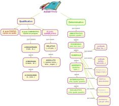 ExamTime: creare mappe mentali online Italian Grammar, Italian Language, Italian Lessons, Flipped Classroom, Learning Italian, School Subjects, Primary School, Good To Know, Homeschool
