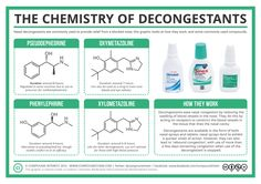 The chemistry of decongestants - highly topical at this time of year!