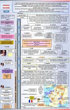 Okuma Atlası: Fransız Devrimi Turkic Languages, Semitic Languages, World History, Art History, Dna Genealogy, New Words, Learn English, Study, Messages
