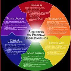 PYP Primary Years Program Pre IB