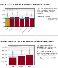 Cost of Living Calculator: Executive Assistant moving from Denver to Seattle #CostOfLiving    http://www.payscale.com/cost-of-living-calculator/Washington-Seattle/Colorado-Denver/Executive-Assistant