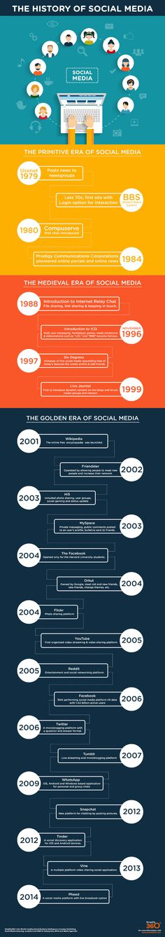 Infographic – The History Of Social Media by Simplify360
