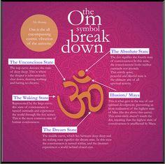 254 – OM Symbolism Plaque   Sansaara Living Motivational Images, States Of Consciousness, Om Symbol, Wall Plaques, Prayers, Dots, Symbols, Inspired, Inspiration