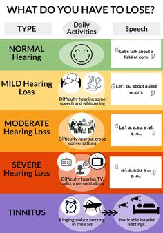 What do you have to lose A display of the effects on daily living resulting from mild, moderate, and severe hearing loss. Speech And Hearing, Hearing Aids, Speech Language Pathology, Speech And Language, Sign Language, Hearing Impairment, Self Advocacy, Human Body Unit, Deaf Culture