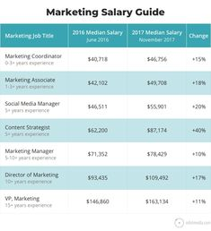This marketing salaries guide comes with marketing job descriptions and salaries along with a typical marketers career path. Marketing Budget, Marketing Jobs, Digital Marketing, Content Marketing, Affiliate Marketing, Media Marketing, Career Path, Career Advice, Marketing Information