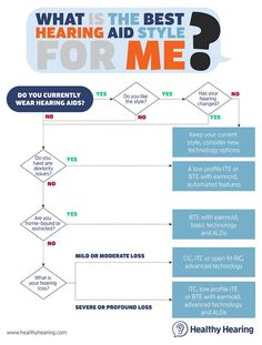 Flow chart for figuring out the best hearing aid style for you