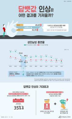 담뱃값 인상 효과, 성인남성 '흡연율 35%'까지 하락? [인포그래픽] #cigarette / #Infographic ⓒ 비주얼다이브 무단 복사·전재·재배포 금지
